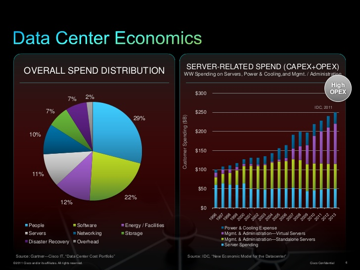 changing the economics of the data center 6 728